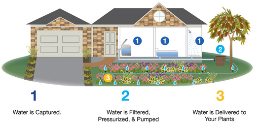flotender greywater recycling