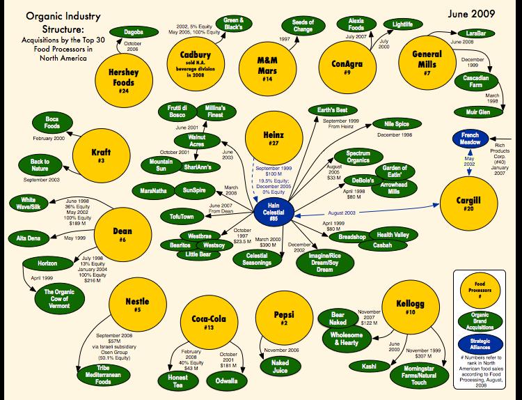 organic companies