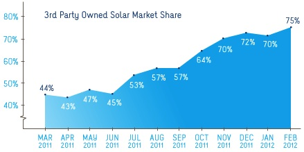 Solar Market Share