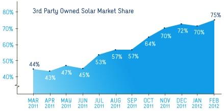 Solar Market Share